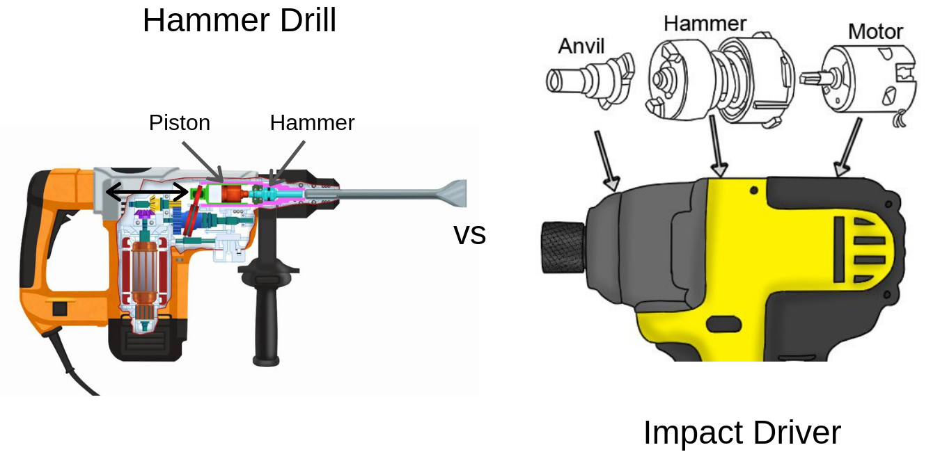 Hammer Drill and Impact Driver Internals